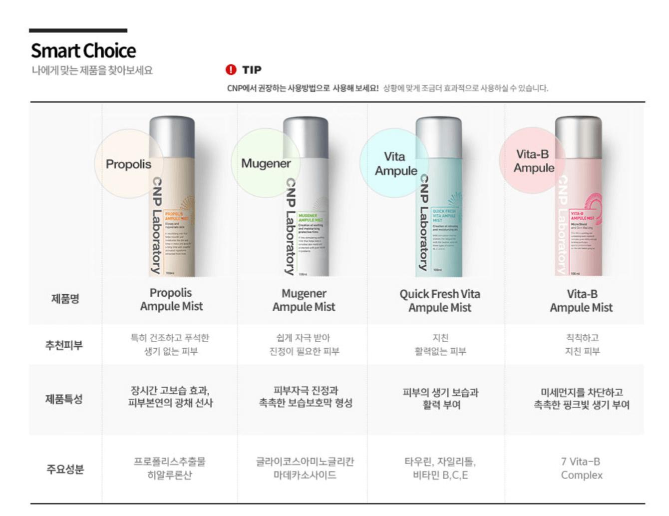 CNPのミストは全部で4種類!あなたの肌に合うのはどれ?